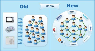 Traditional Media and Social Networking
