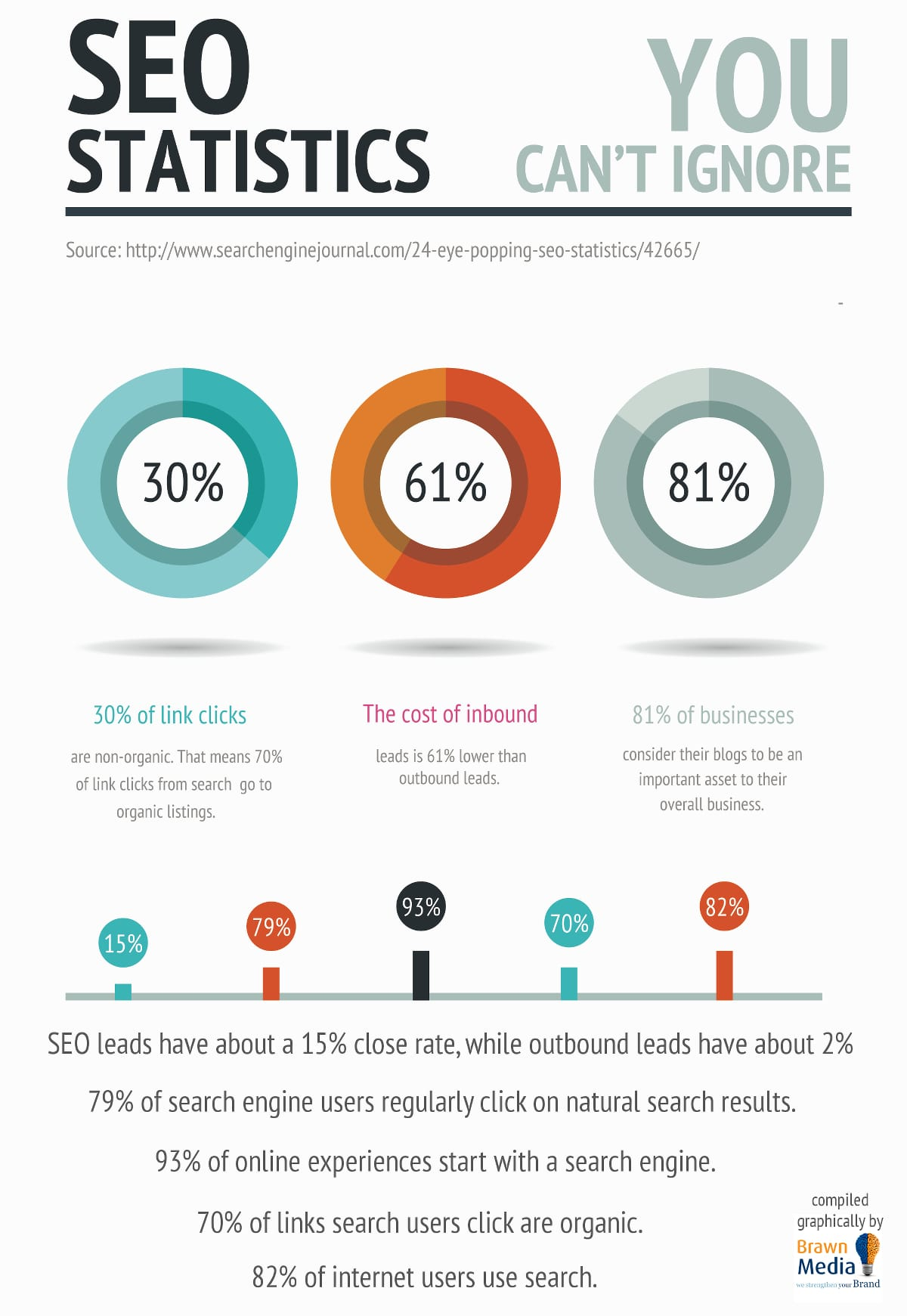 statistics about SEO
