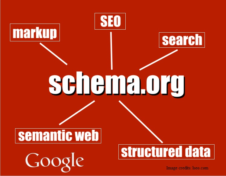 SEO beats PPC by Schema