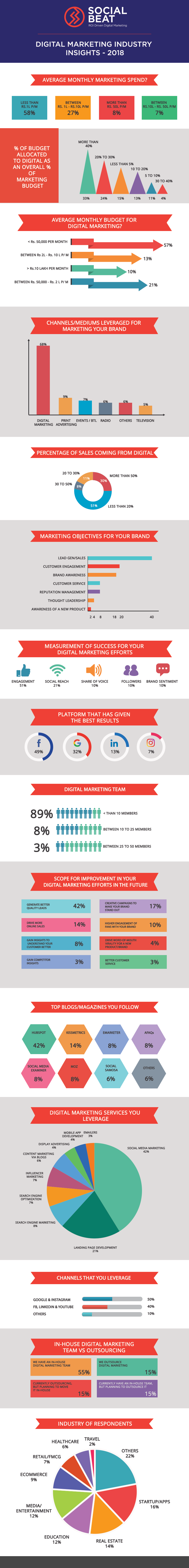 Digital Marketing Survey Report